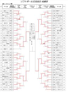 ねんりんピック富山2018 交流試合 成績表