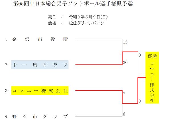 中日本総合男子結果