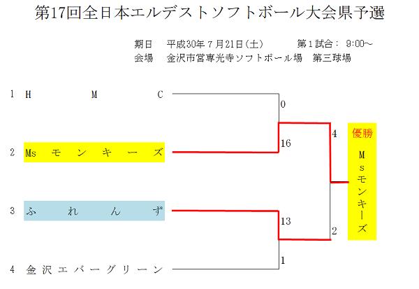全日本エルデスト(結果)