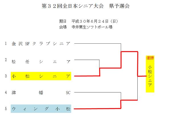 全日本シニア結果