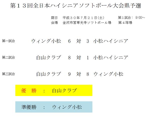 全日本ハイシニア(結果)