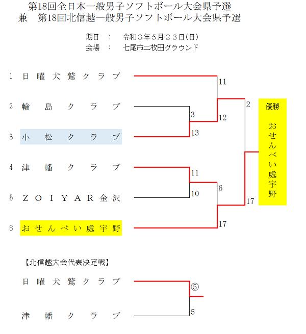 全日本一般男子結果