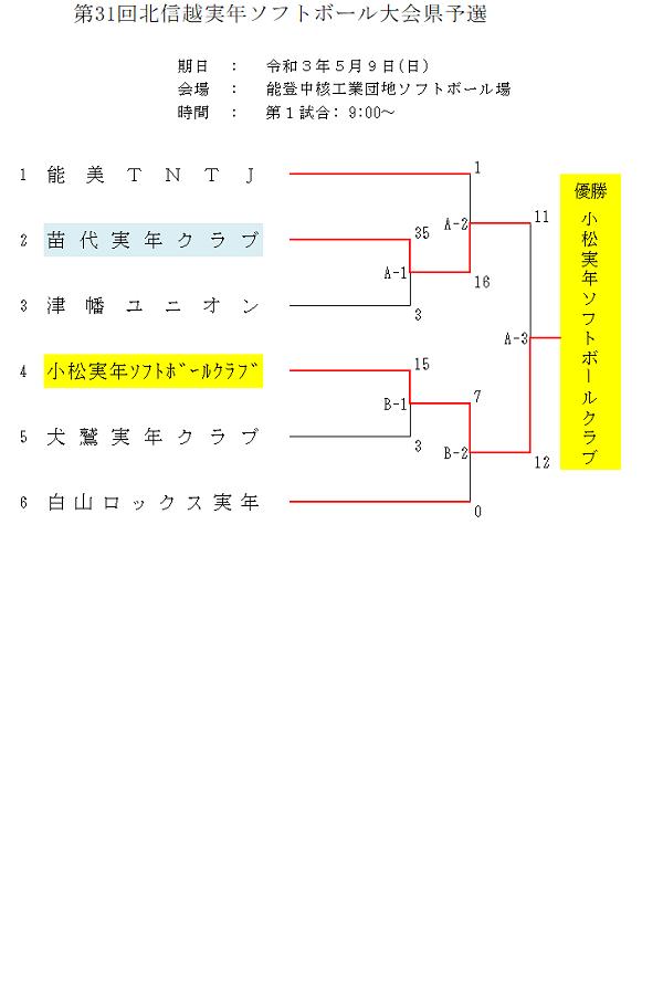 北信越実年県予選(結果)