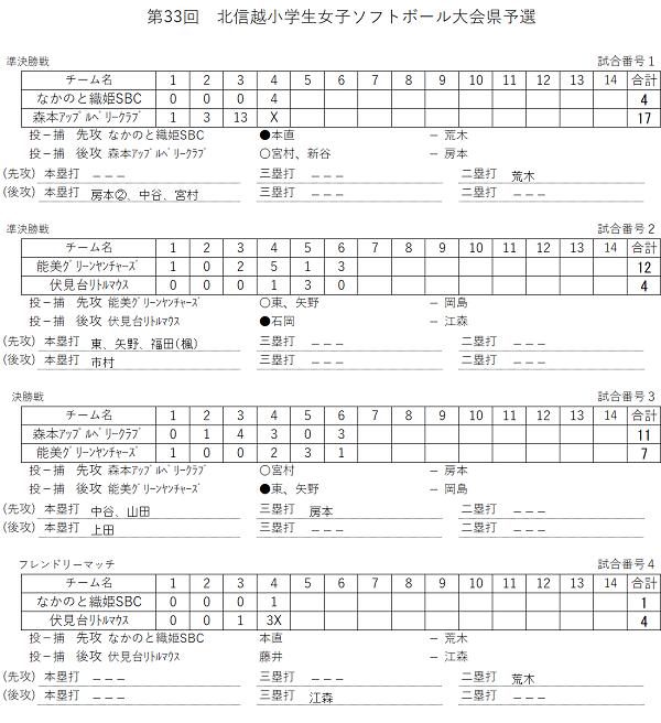 北信越小学生県予選(スコア)
