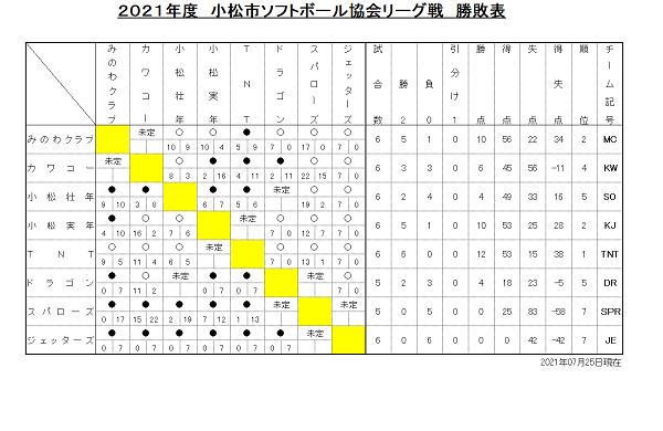 協会リーグ戦勝敗表(0725)
