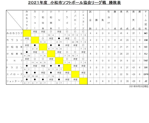 小松市協会リーグ戦勝敗表(0620)