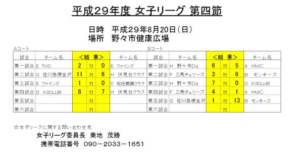 平成29年度 女子リーグ 第四節 結果