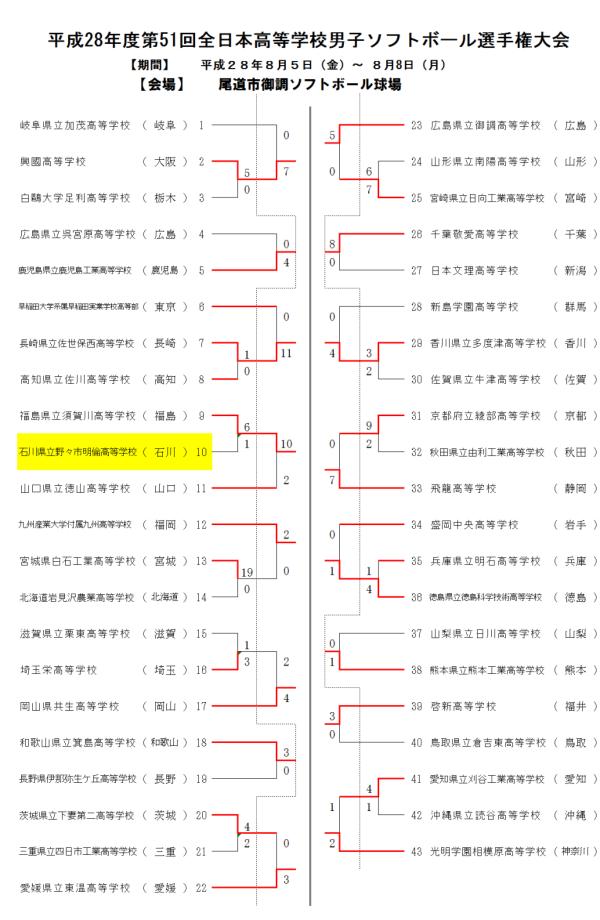 平成28年度第51回全日本高等学校男子選手権大会 1-2回戦