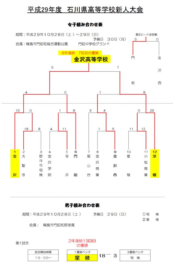 平成29年度石川県高等学校新人大会 結果