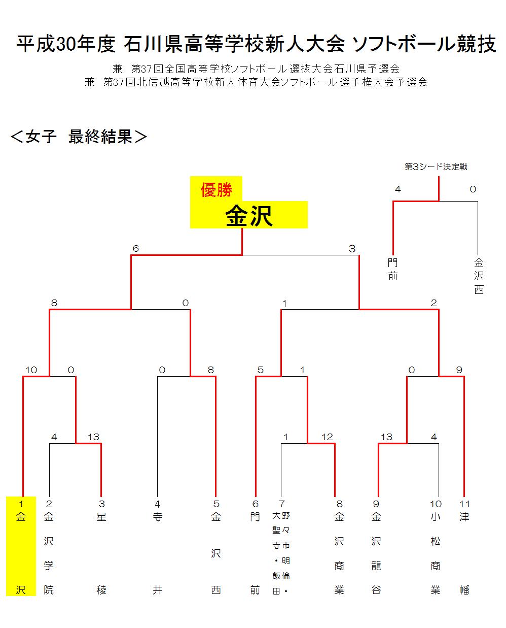 石川県ソフトボール協会