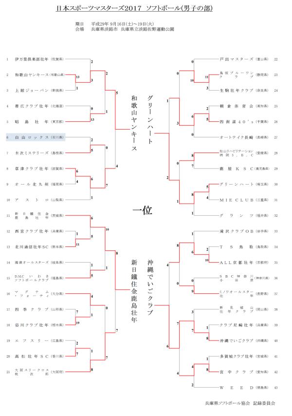 日本スポーツマスターズ2017(男子の部) 結果