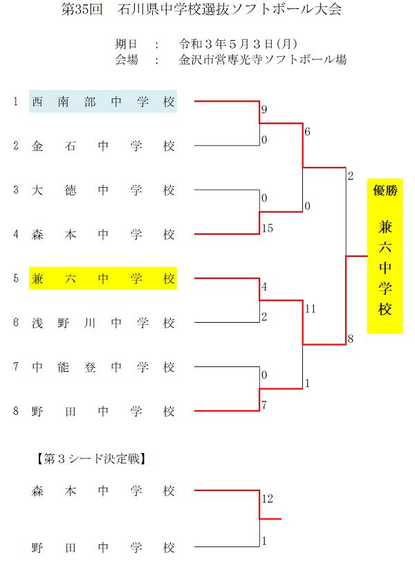 県中学校選抜結果