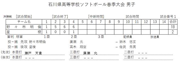 石川県高等学校ソフトボール春季大会 男子 結果