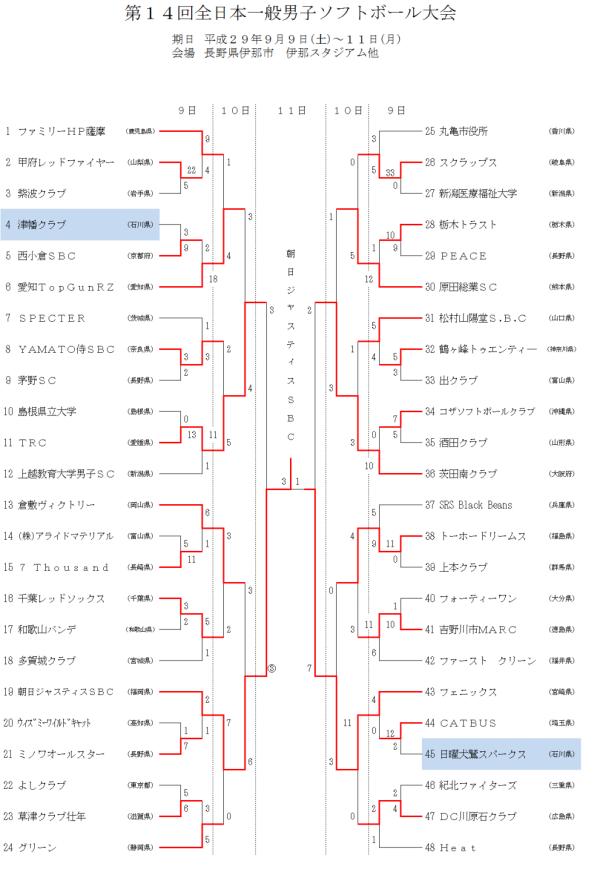 第14回全日本一般男子大会 結果