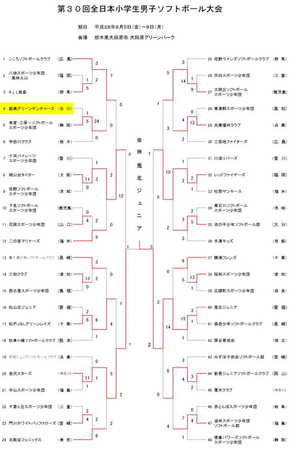 第30回全日本小学生男子大会 トーナメント表