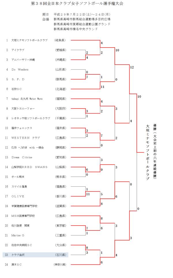 第38回全日本クラブ女子選手権大会 結果