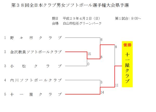 第38回全日本クラブ男女選手権大会県予選 結果