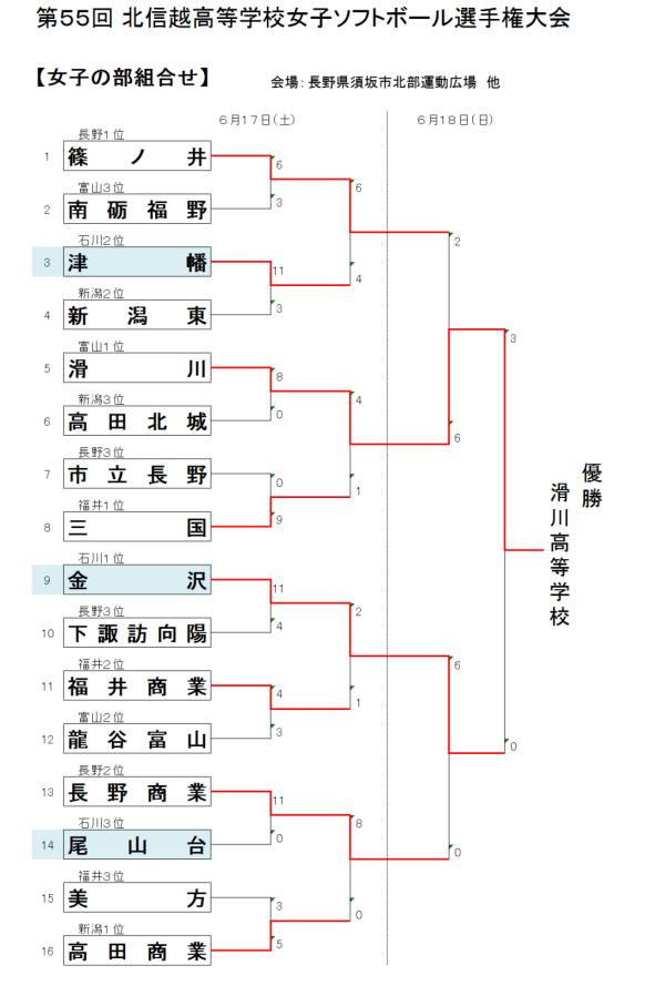 第55回 北信越高等学校女子選手権大会 結果