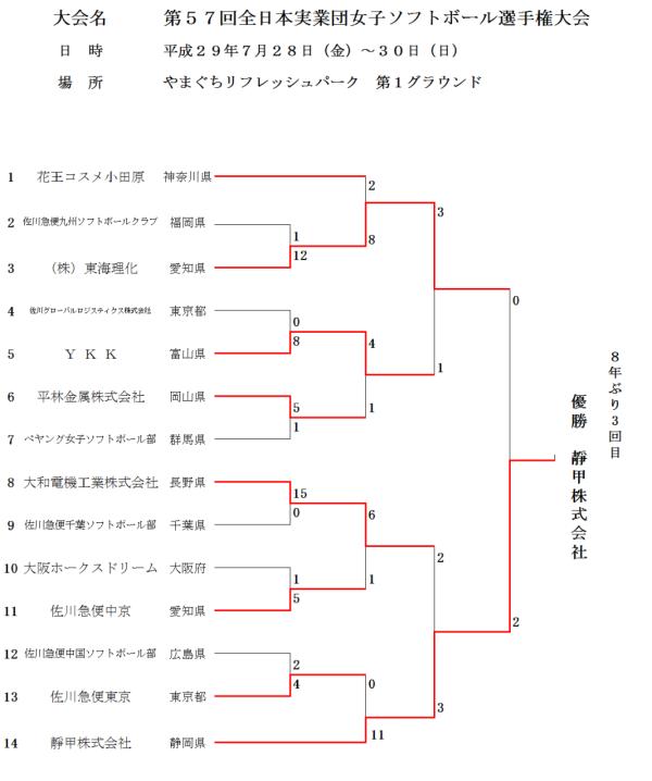 第57回全日本実業団女子選手権 結果
