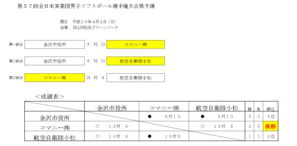 第57回全日本実業団男子選手権大会県予選 結果