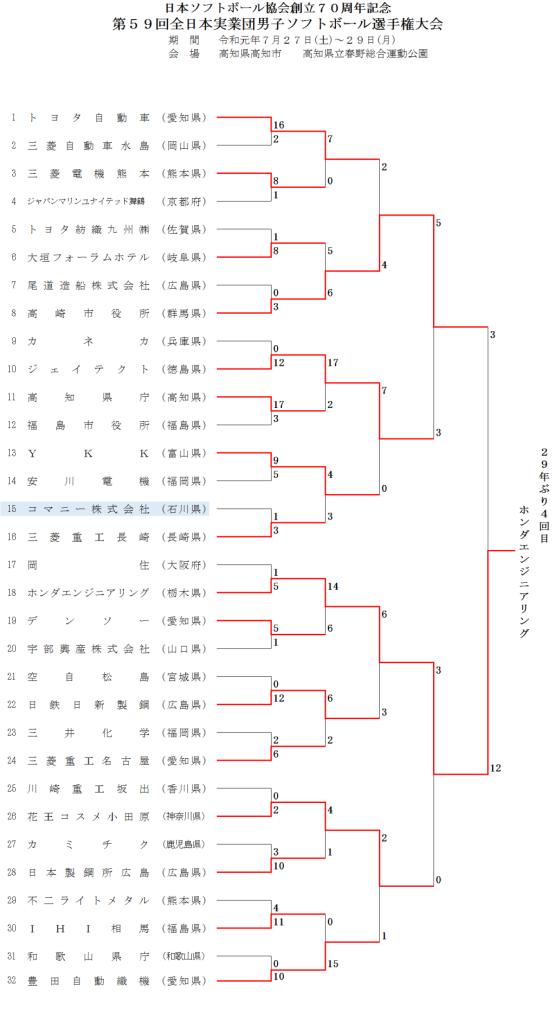 第59回全日本実業団男子選手権大会 結果