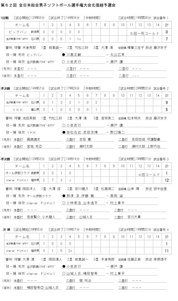 第62回 全日本総合男子ソフトボール選手権大会北信越予選会 記録