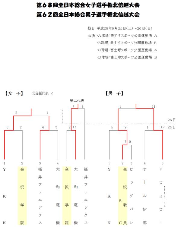 第68回全日本総合女子 第62回全日本総合男子 北信越大会