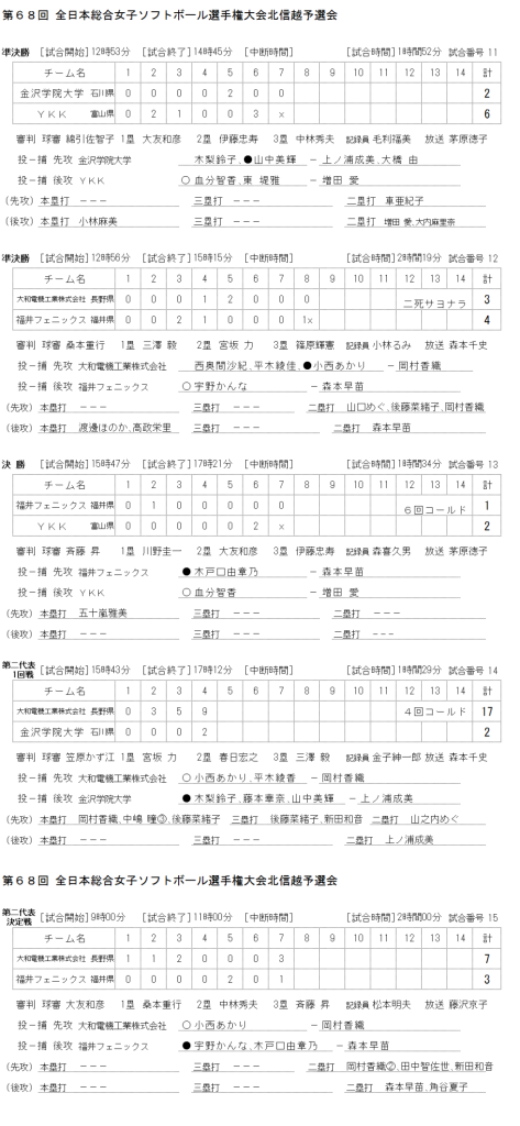 第68回 全日本総合女子ソフトボール選手権大会北信越予選会 記録