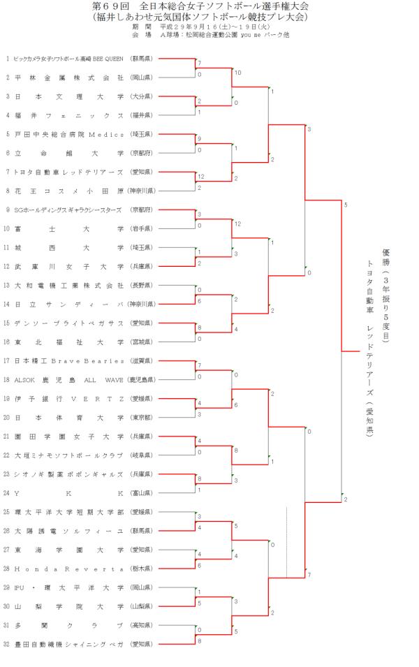 第69回全日本総合女子選手権大会 結果