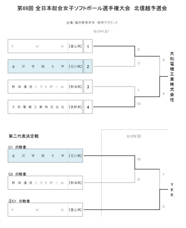 第69回 全日本総合女子選手権大会 北信越予選会 結果