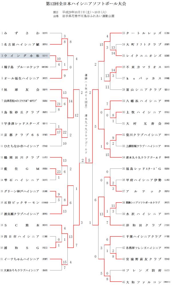 第12回全日本ハイシニア大会 結果