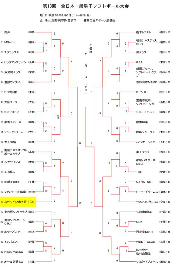 第13回全日本一般男子大会  トーナメント表