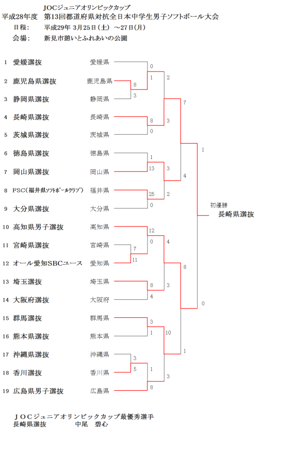 第13回都道府県対抗全日本中学生男子大会 結果