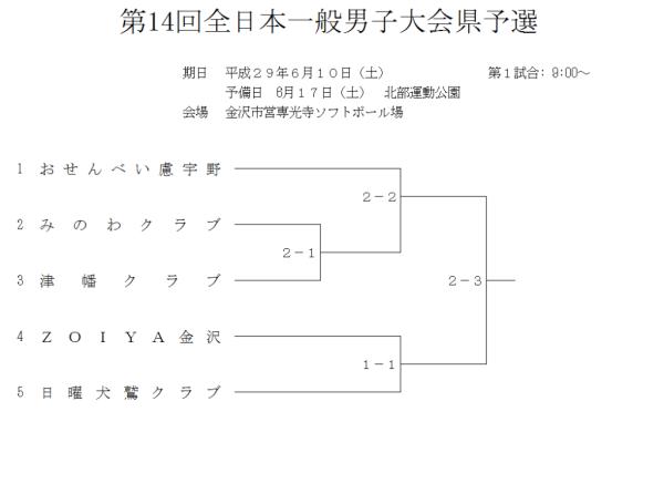 第14回全日本一般男子大会県予選 組合せ
