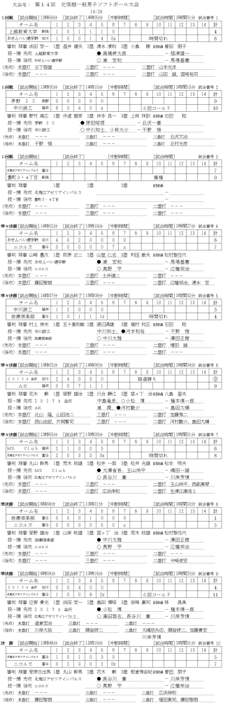 第14回北信越一般男子大会 記録(スコア―)
