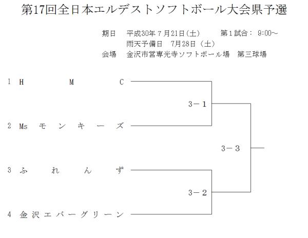 第17回全日本エルデストソフトボール大会県予選 組合せ 改