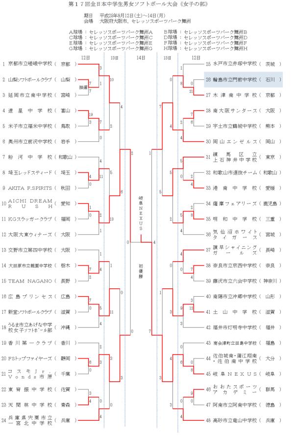 第17回全日本中学生女子 結果