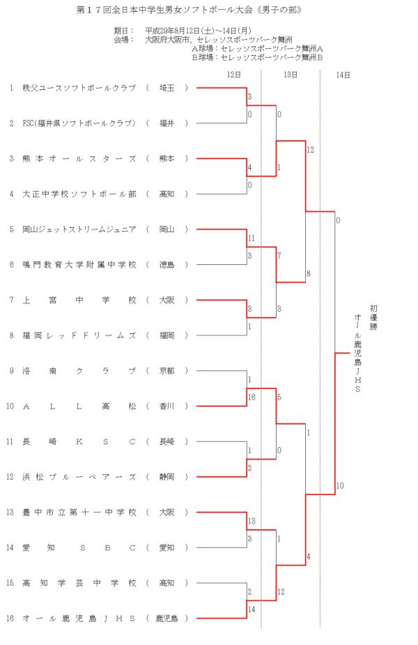 第17回全日本中学生男子 結果