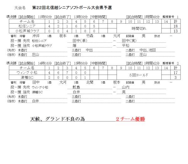 第22回北信越シニア大会県予選 記録(スコア―)
