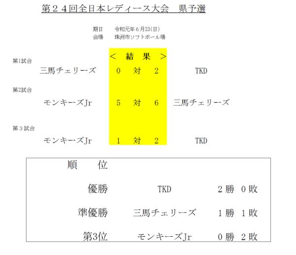 第24回全日本レディース大会県予選 結果