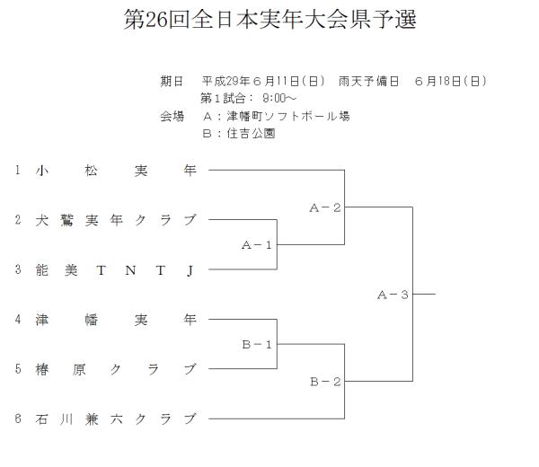 第26回全日本実年大会県予選 組合せ