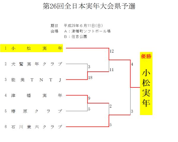 第26回全日本実年大会県予選2 結果