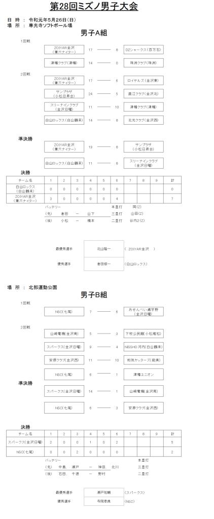 第28回ミズノ男子大会 結果2