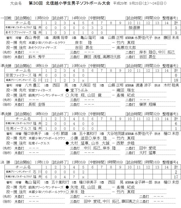 第30回北信越小学生男子大会 記録(スコア―)