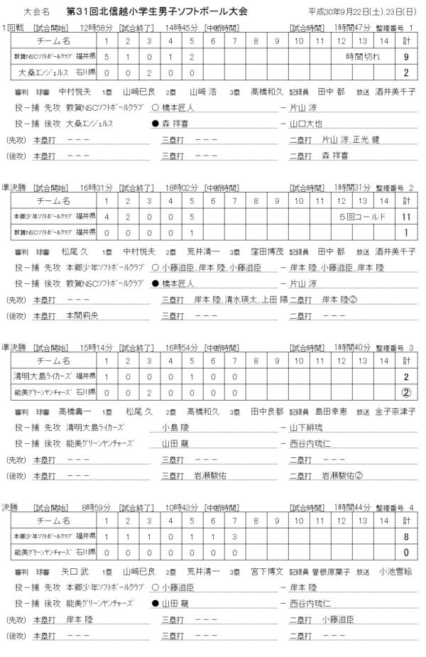 第31回北信越小学生男子大会 記録(スコア―)