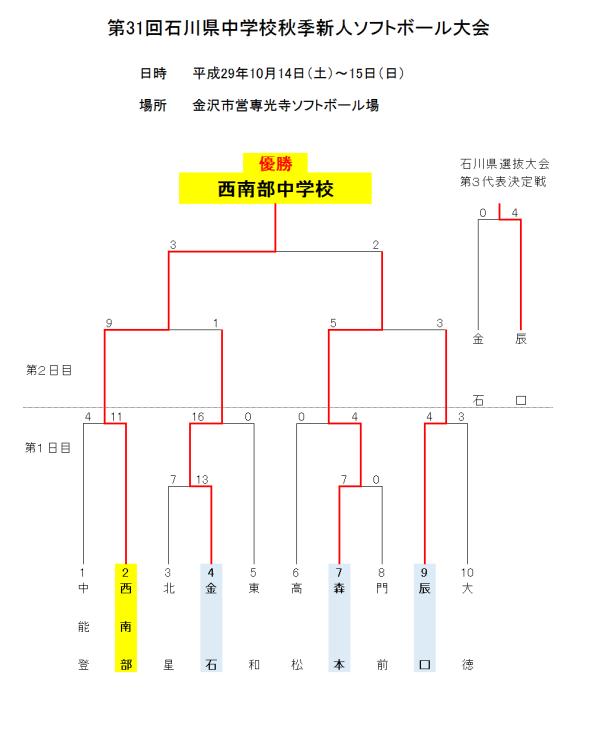 第31回石川県中学校秋季新人大会 結果