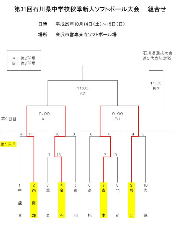 第31回石川県中学校秋季新人大会 1日目の結果