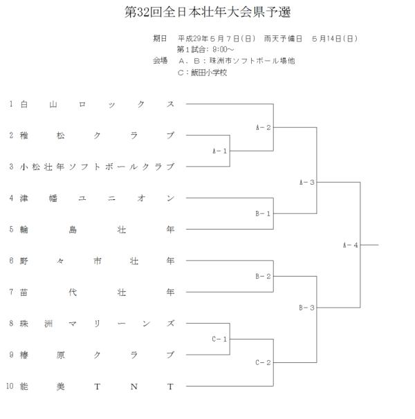 第32回全日本壮年大会県予選 組合せ
