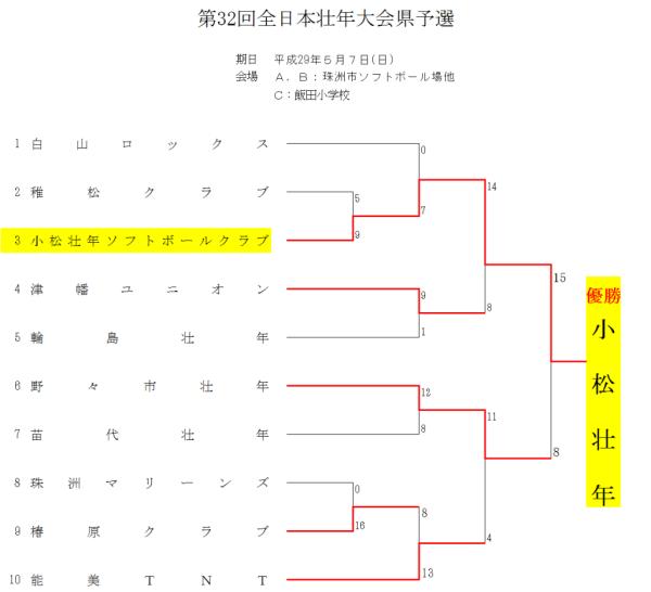 第32回全日本壮年大会県予選 結果