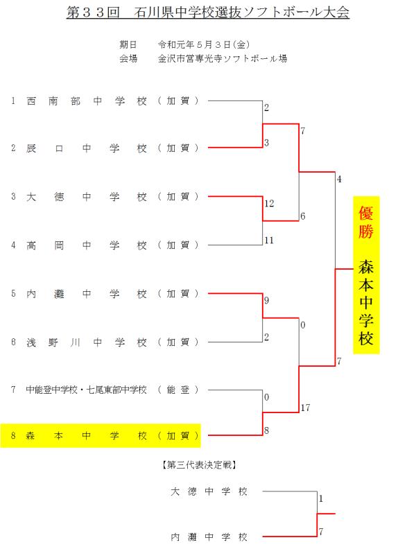 第33回石川県中学校選抜大会 結果